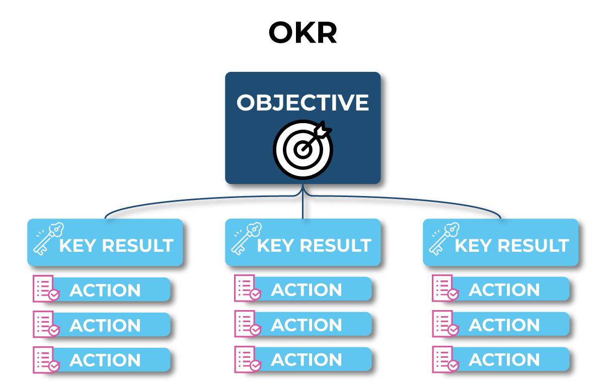 Structure d'un OKR avec Visult