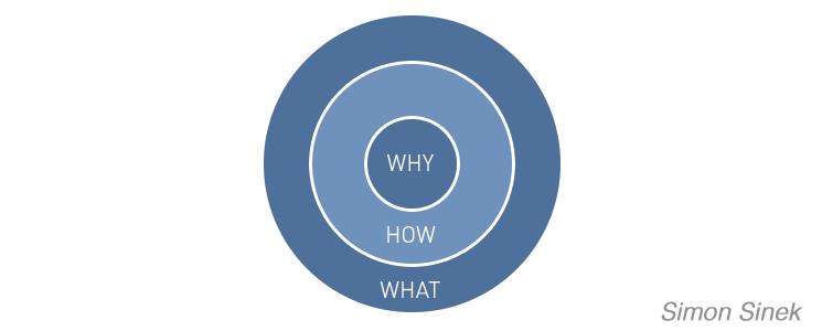 Définir les Objectifs avec le Golden Circle