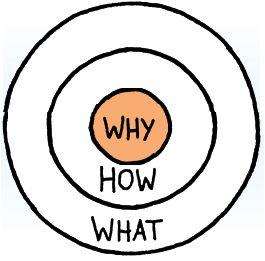 Management par la confiance avec le Golden Circle